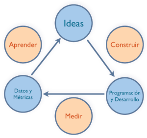 ciclo-lean-startup